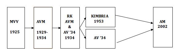 Schema-historie